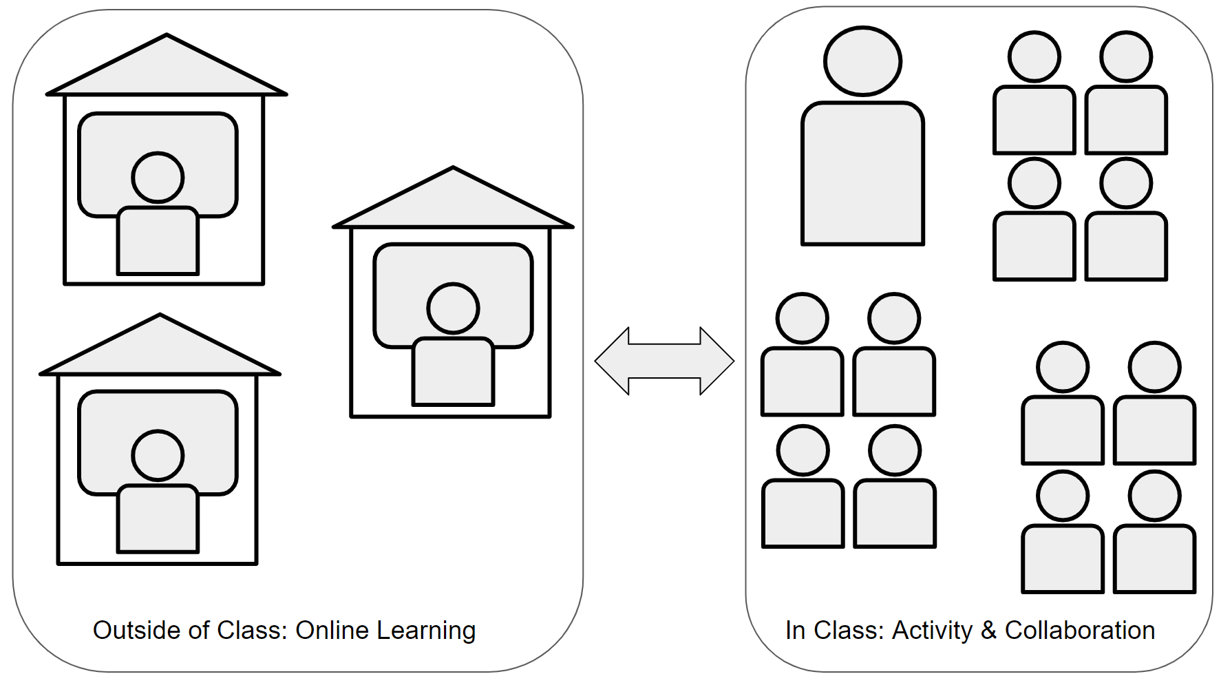 Blended Learning: Flip the Learning in Your Classroom