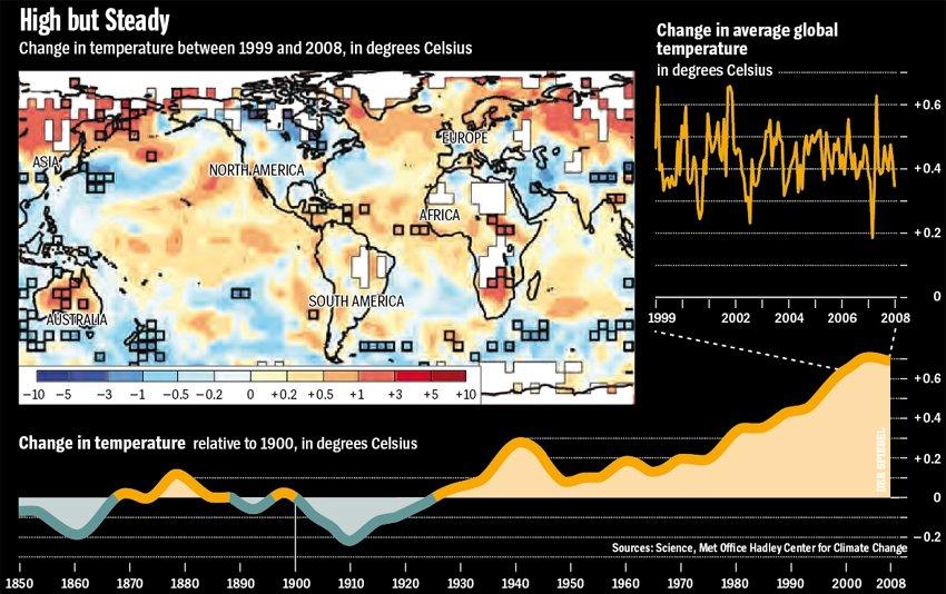 """Climate Change """"Standstill"""" Graphs"""
