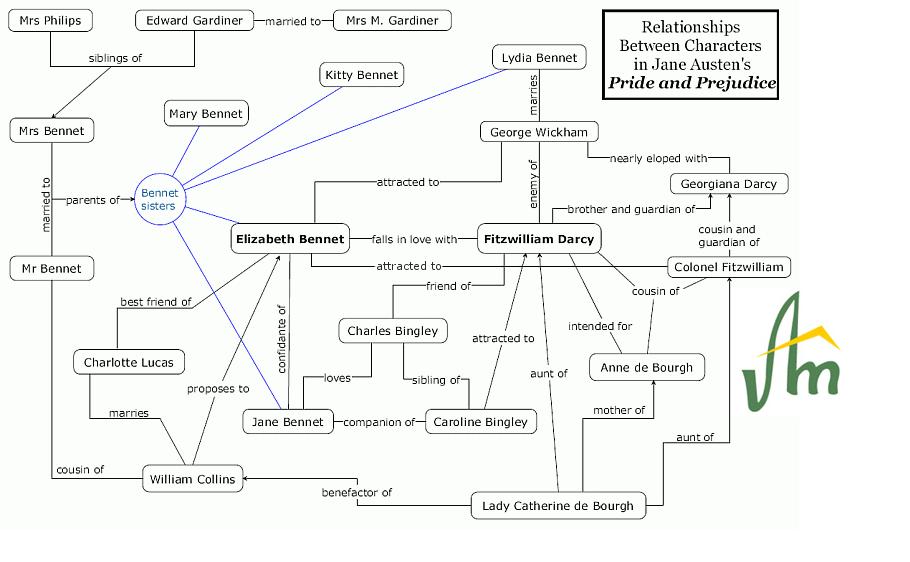 plot diagram of pride and prejudice 1977 porsche 911 wiring jane austen s avikmaity