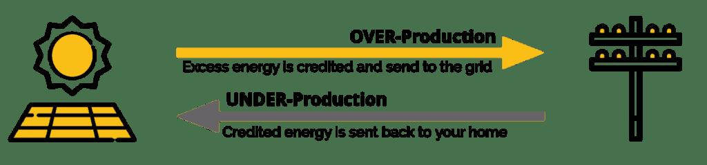 solar energy net metering explainer