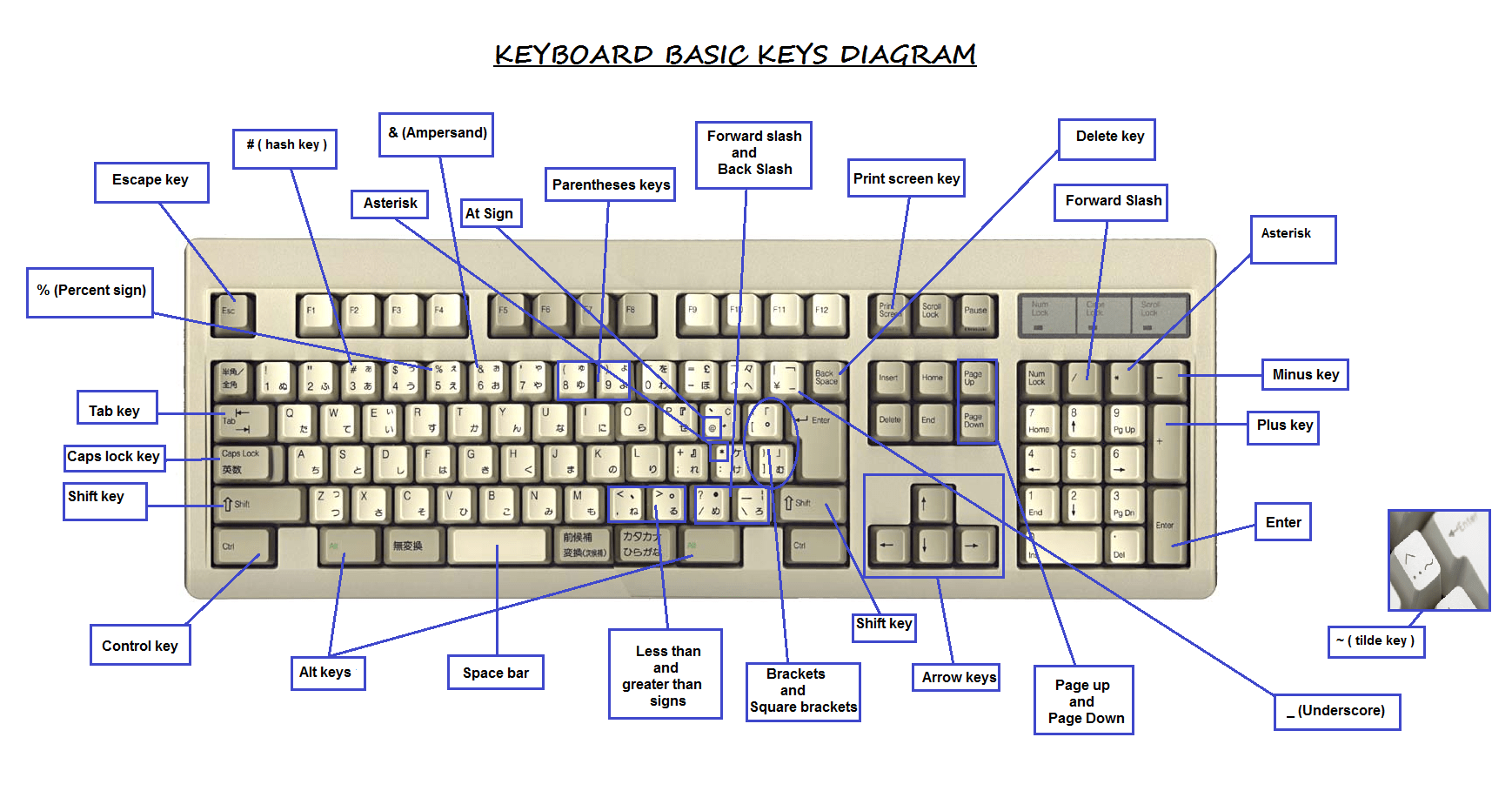hight resolution of keyboard diagram and key definitions