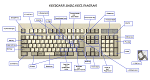 Keyboard Diagram and key definitions | avilchezj