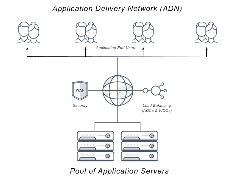 What is Application Delivery Networking? Definition & FAQs