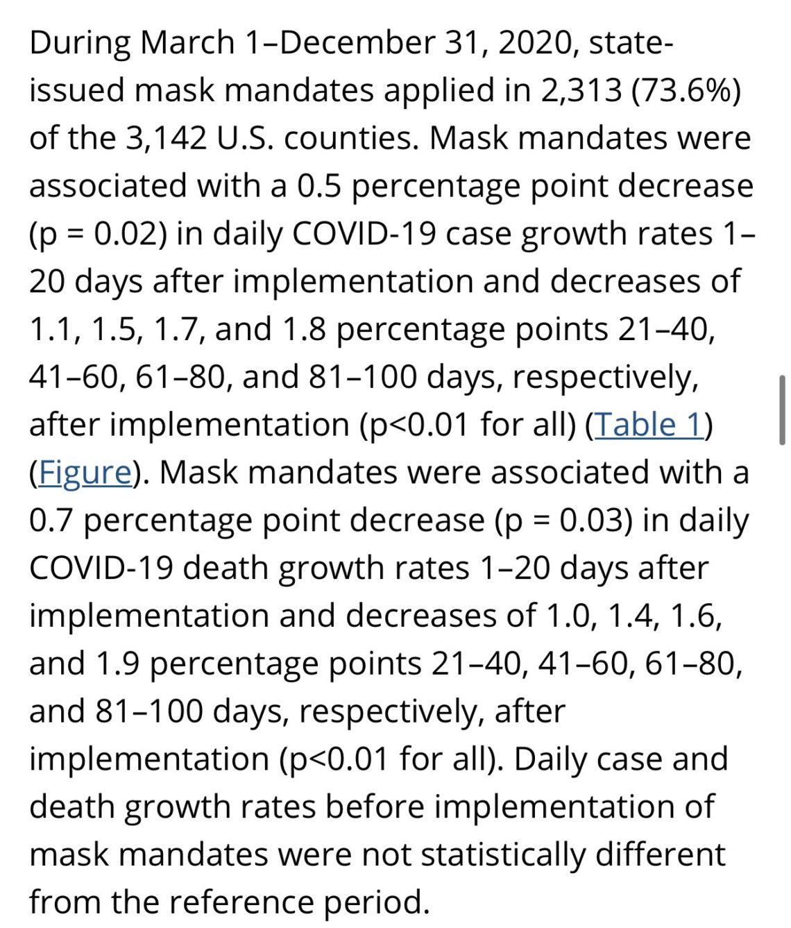 During March 1–December 31, 2020, state-issued mask mandates applied in 2,313 (73.6%) of the 3,142 U.S. counties. Mask mandates were associated with a 0.5 percentage point decrease (p = 0.02) in daily COVID-19 case growth rates 1–20 days after implementation and decreases of 1.1, 1.5, 1.7, and 1.8 percentage points 21–40, 41–60, 61–80, and 81–100 days, respectively, after implementation (p