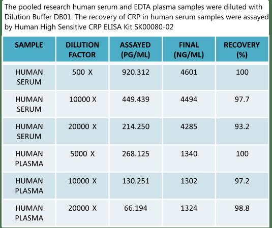 C Reactive Protein Normal Range Non-hs Crp   Les Baux-de-Provence