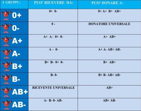 possibilità di donazione tra gruppi sanguigni