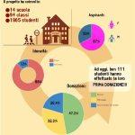 Progetti-infografica-progetto-avis-scuole-superiori-reggio-emilia-2015-16