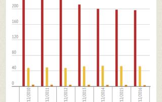 sangue, plasma, piastrine statistiche 2010-2016