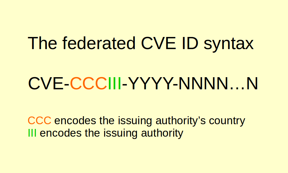 Federated CVE ID syntax
