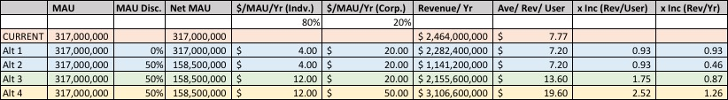 twitter-financial-projections