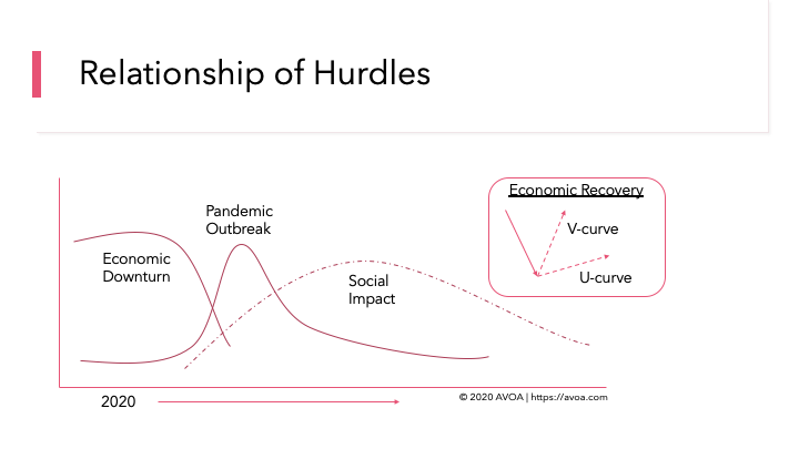 Three Hurdles Relationship