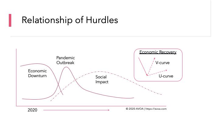 Three Hurdles Relationship