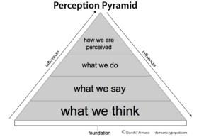 perceptionpyramid