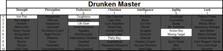 Fallout 4 Drunken Master Build