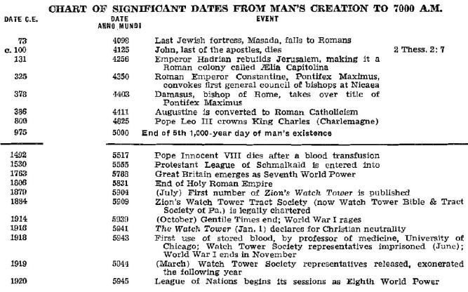 Chart of Bible chronology according to Jehovah's Witnesses (Part 3 of 4)