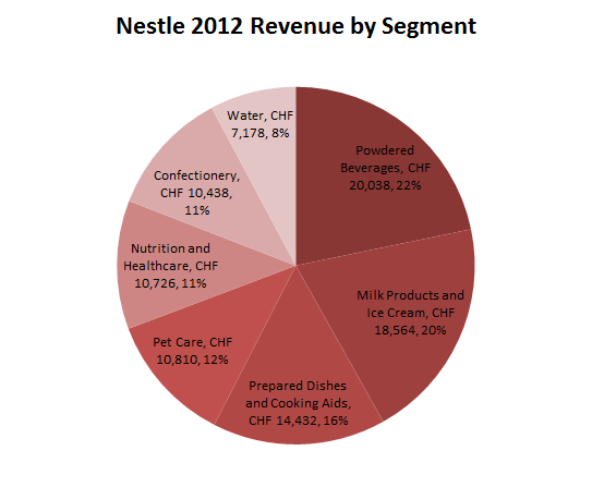 market segmentation of nestle A marketing strategy for nestle's milo overview in this brief i am going to discuss the key features of my marketing mix and create my marketing strategy by using the information attained.