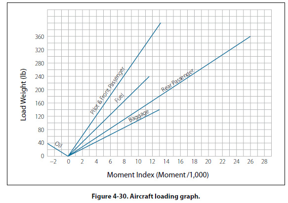 Loading Graphs and CG Envelopes