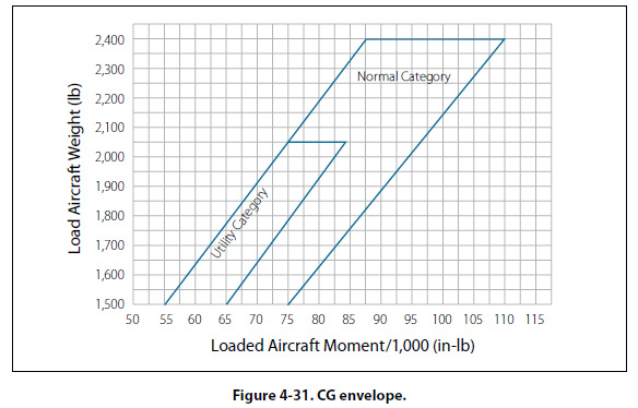 The loading graph and CG envelope shown in Figures4-30 and