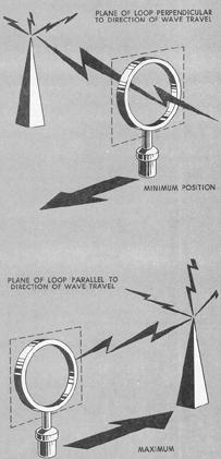 Figure 7-26. Loop antenna.