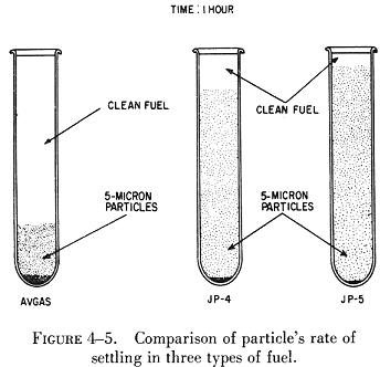 In a clean sample of fuel, sediment should not be visible