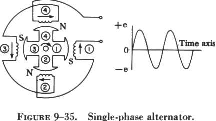 Single Phase Alternator