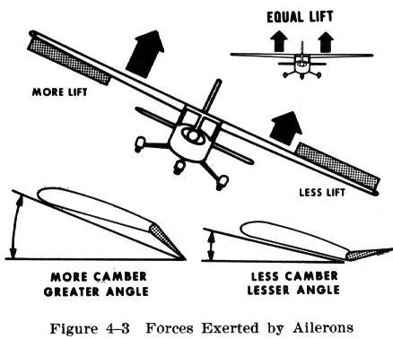 Afbeeldingsresultaat voor aileron