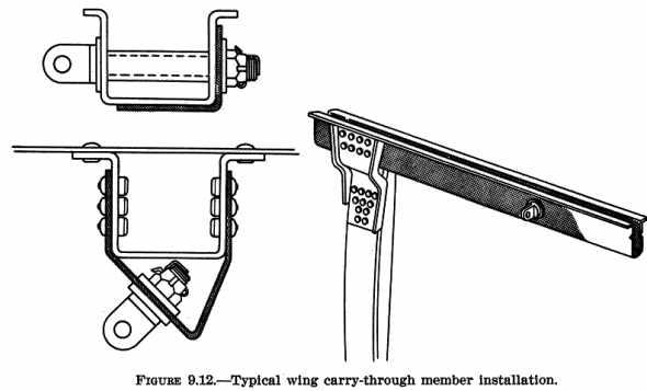 {See Figure 9.12 } {See Figure 9.13 }{See Figure 9.14 }