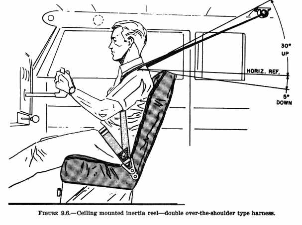 If this type of harness is intended to be mounted either