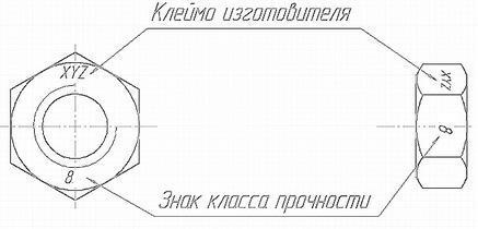 klass prochnosti gaek - Как маркируются болты и гайки - расшифровка