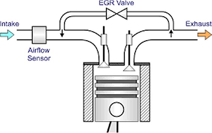 система ЕГР