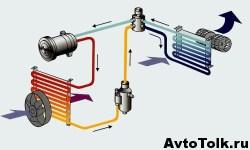 Двухконтурная система охлаждения в автомобиле