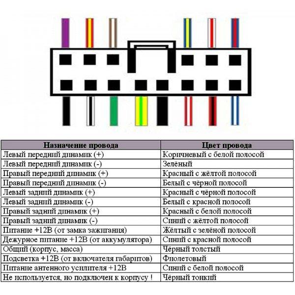 Автомагнитолы пежо: подробный обзор моделей