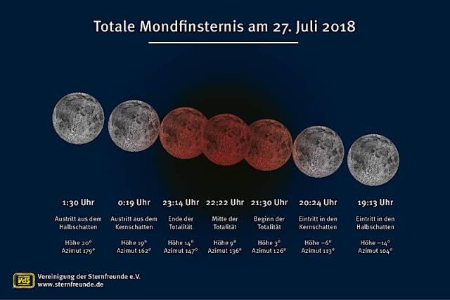 Totale Mondfinsternis am 27. Juli 2018