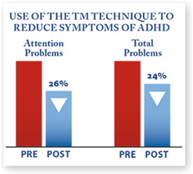 Grosswald S, Stixrud W, Travis F, Bateh, M. Use of the Transcendental Meditation technique to reduce symptoms of ADHD by reducing stress and anxiety. Current Issues in Education, 2009
