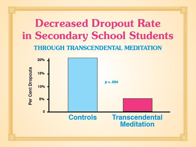 Transcendental Meditation - Decreased Dropout Rate