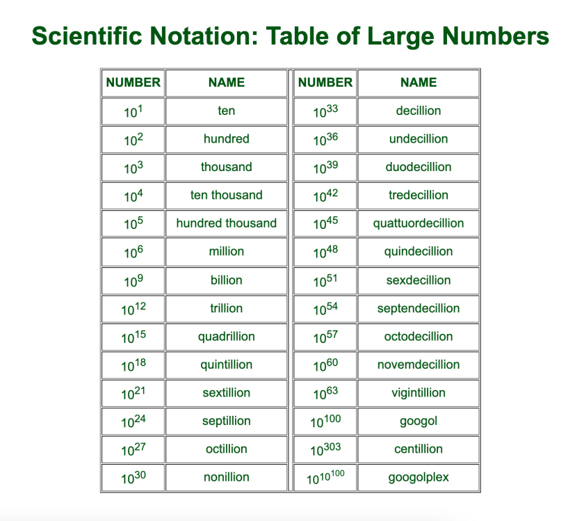 table of large numbers
