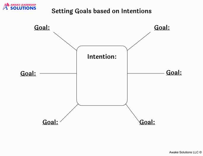 Intentions and Goals Map