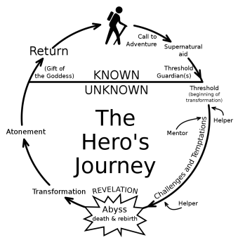 what is the hero's journey