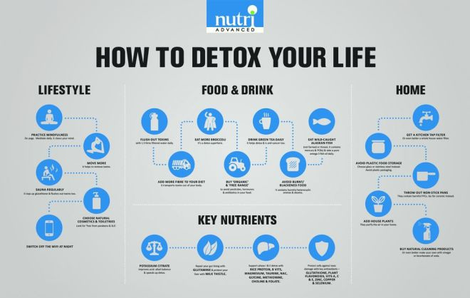 thumbnail of How-To-Detox-Your-Life