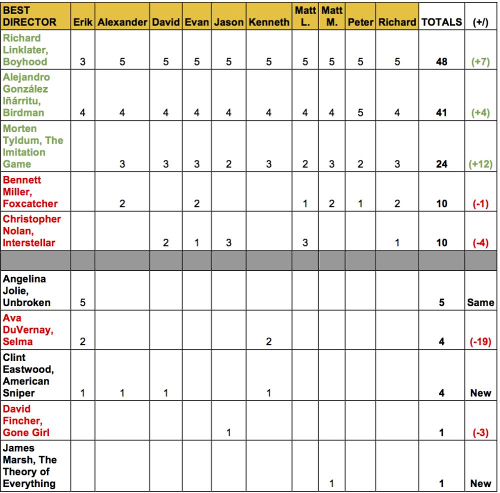 2015-oscar-predictions-november-best-director-linklater-inarritu-tyldum-miller-nolan-jolie-duvernay-eastwood-gold-rush
