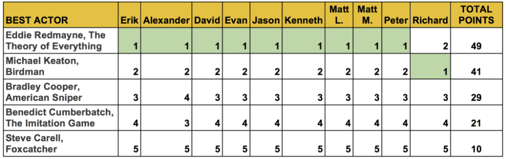 oscar-predictions-best-actor-redmayne-keaton-cooper-cumberbatch-carell