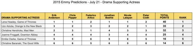 2015-emmy-predictions-drama-supporting-actress-lena-headey-uzo-aduba-christina-hendricks-joanne-froggatt-emilia-clarke-christine-baranski