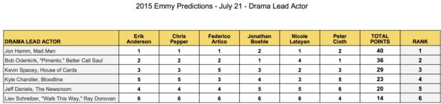 emmy-predictions-july-21-drama-lead-actor-jon-hamm-bob-odenkirk-kevin-spacey-kyle-chandler-jeff-daniels-liev-schreiber