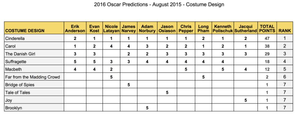 2016-oscar-predictions-august-costume-design-cinderella-carol-danish-girl-suffragette-macbeth-tale-of-tales-joy-brooklyn-gold-rush-gang