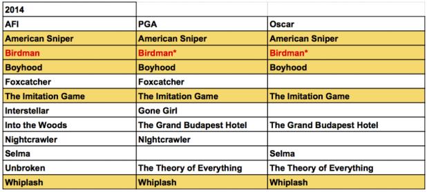 AFI vs PGA vs Oscar - 2014