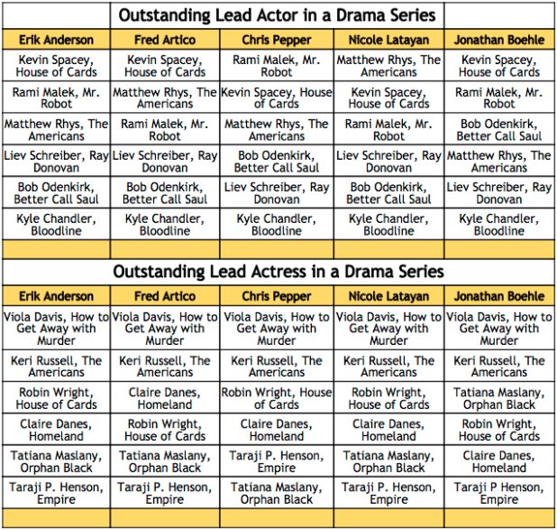 2016 Emmy Winner Predictions - Lead Actor and Actress in a Drama Series