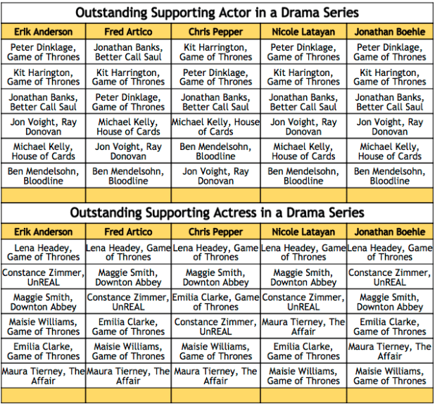 2016 Emmy Winner Predictions - Supporting Actor and Actress in a Drama Series