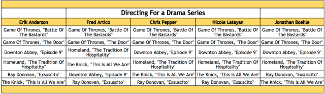 2016-emmy-winner-predictions-directing-for-a-drama-series