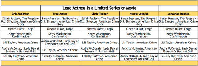 2016-emmy-winner-predictions-lead-actress-in-a-limited-series-or-television-movie
