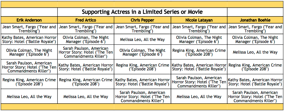2016-emmy-winner-predictions-supporting-actress-in-a-limited-series-or-television-movie